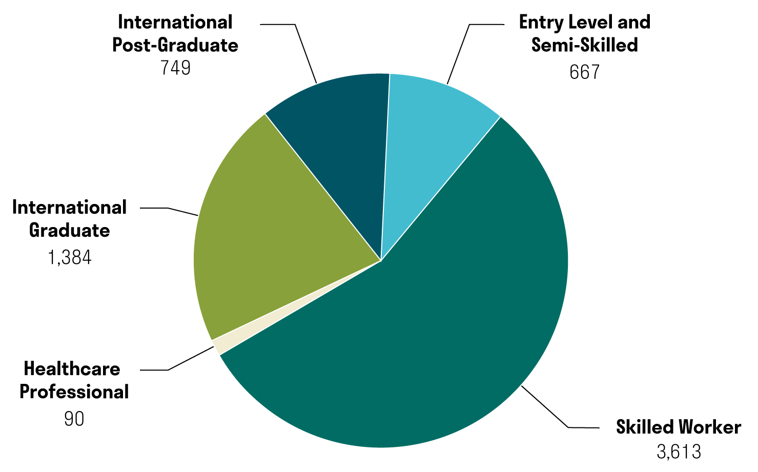 B.C. provincial nominees by category: Healthcare Professional (90), International Graduate (1384), International Post-Graduate (749), Entry Level and Semi-Skilled (667), and Skilled Worker (3613)